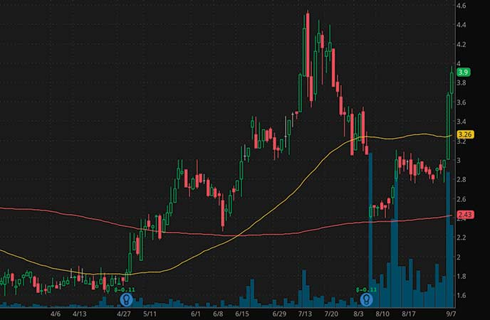 penny stocks to trade fade AquaBounty Technologies Inc. (AQB stock chart)