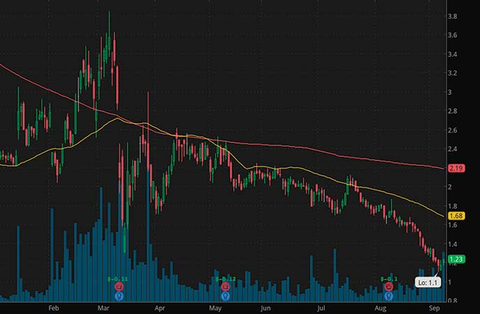 penny stocks to trade fade Rockwell Medical (RMTI stock chart)
