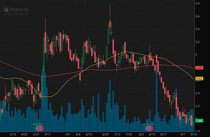 penny stocks to watch Abeona Therapeutics (ABEO stock report)
