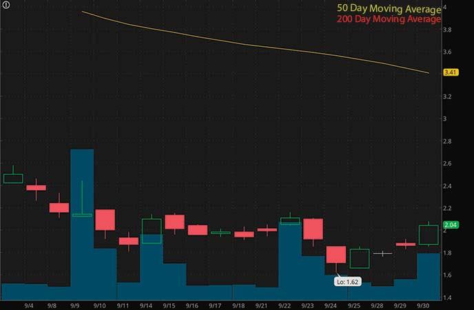 penny stocks to watch Aditx Therapeutics (ADTX stock chart)