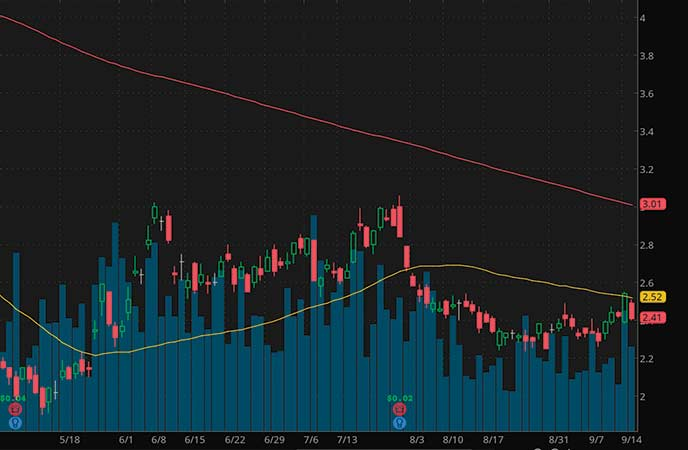 penny stocks to watch Ambev SA (ABEV stock chart)