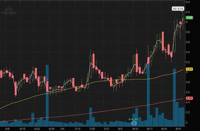 penny stocks to watch Fortress Biotech Inc. (FBIO stock chart)