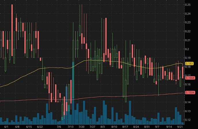 penny stocks to watch GT Biopharma Inc. (GTBP stock chart)