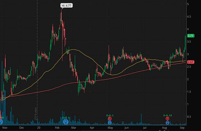 penny stocks to watch September Agile Therapeutics Inc. (AGRX stock chart)