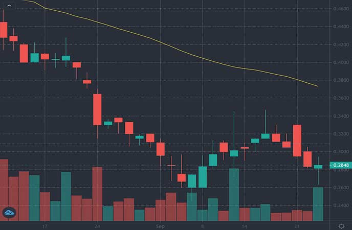 penny stocks to watch right now Biolase Inc. (BIOL stock chart)
