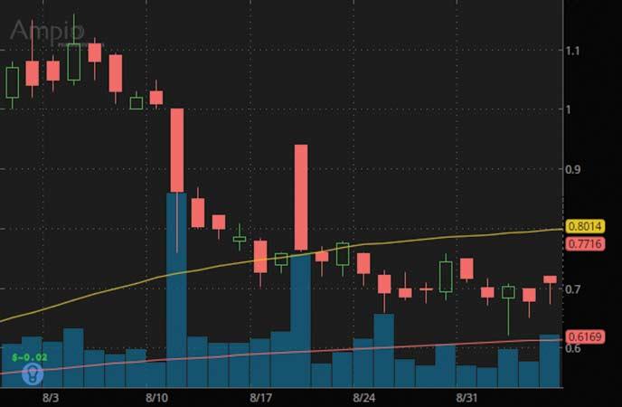 penny stocks under 3 dollars to watch Ampio Therapeutics (AMPE stock chart)