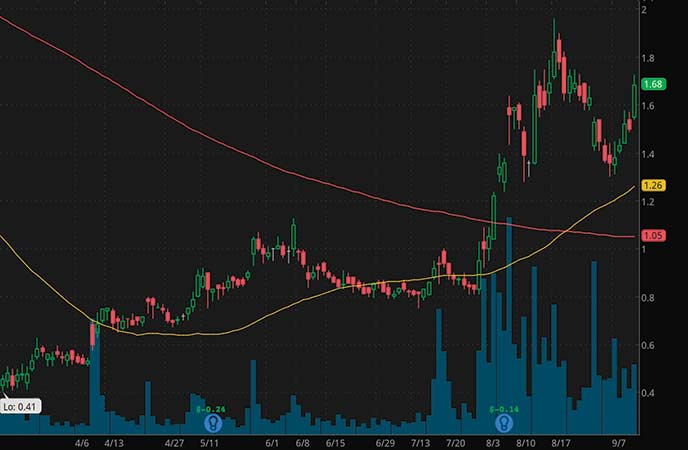 robinhood penny stocks Zosano Pharma Corp. (ZSAN stock chart)