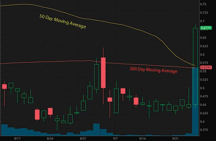 robinhood penny stocks today Senmiao Technology Limited (AIHS stock chart)