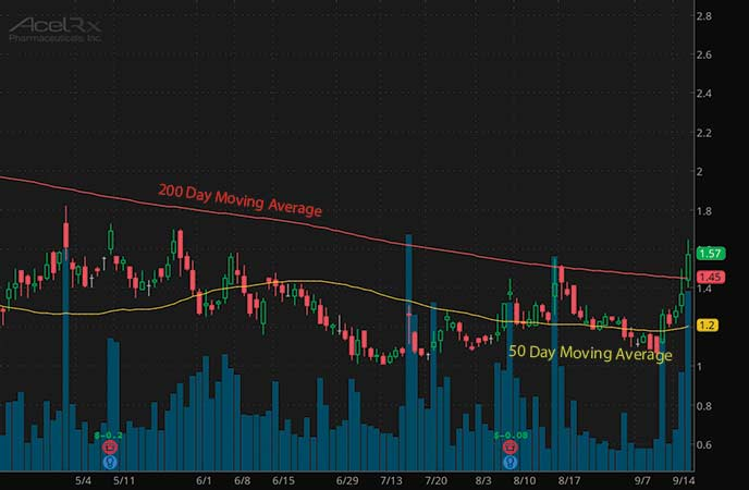 top high volume penny stocks to watch AcelRx Pharmaceuticals Inc. (ACRX stock chart)