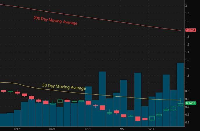 top high volume penny stocks to watch Centennial Resource Development Inc. (CDEV stock chart)