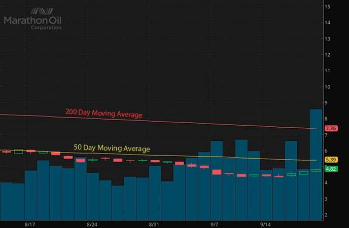 top high volume penny stocks to watch Marathon Oil Corporation (MRO stock chart)