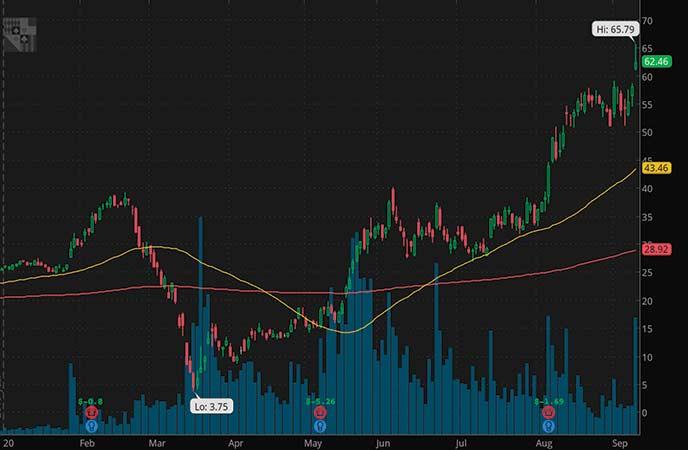 top penny stocks Penn National Gaming (PENN stock chart)