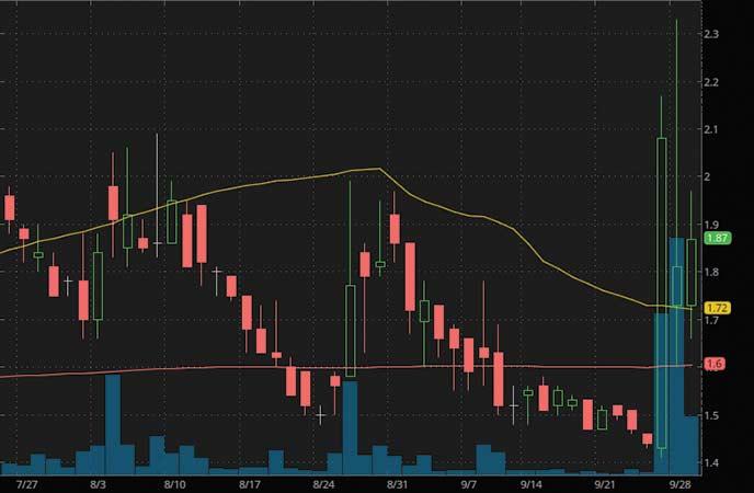 top penny stocks to watch Broadway Financial Corporation (NASDAQ BYFC stock chart)
