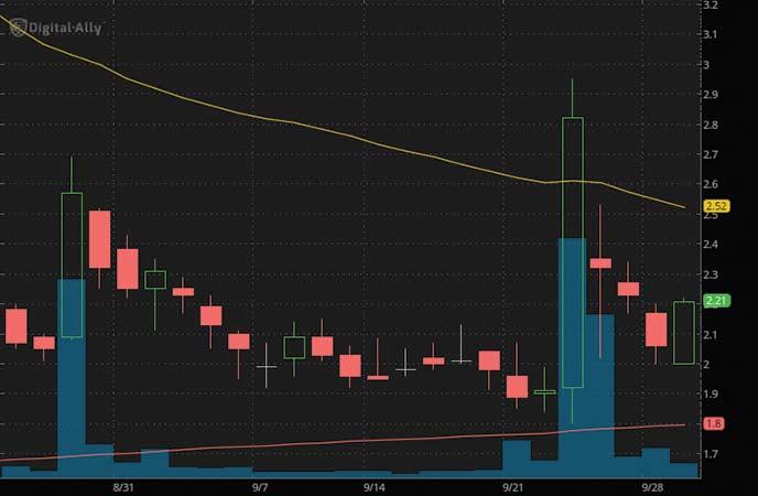 top penny stocks to watch Digital Ally, Inc. (NASDAQ DGLY stock chart)