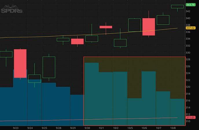 SPY stock ETF chart