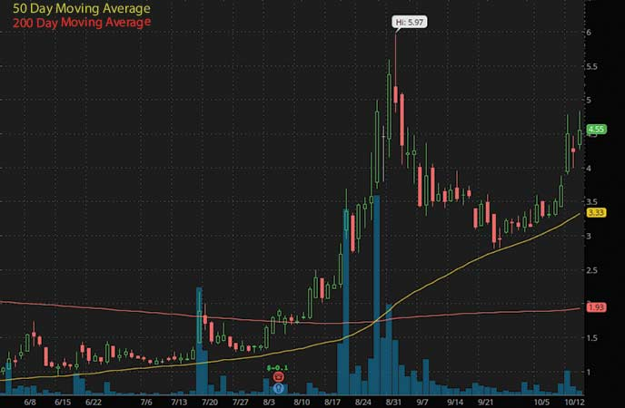 automotive penny stocks to watch AutoWeb Inc. (NASDAQ AUTO stock chart)