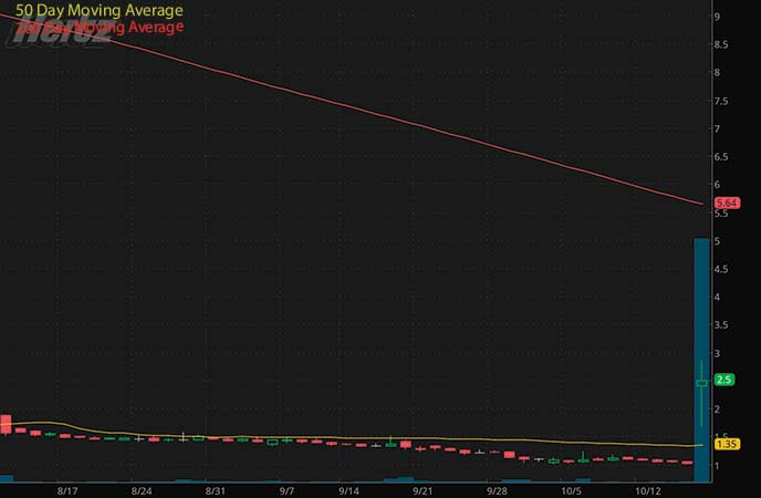 best epicenter penny stocks to buy sell avoid Hertz Global Holdings Inc. (HTZ stock chart)