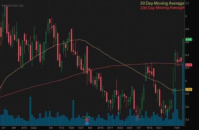 best penny stocks to buy now avoid ImmunoGen Inc. (IMGN stock chart)