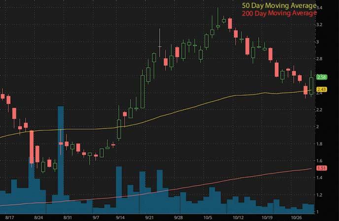 best penny stocks to buy right now Trevena Inc. (TRVN stock chart)