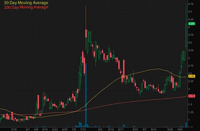 best penny stocks to watch now Oblong Inc. (OBLG stock chart)