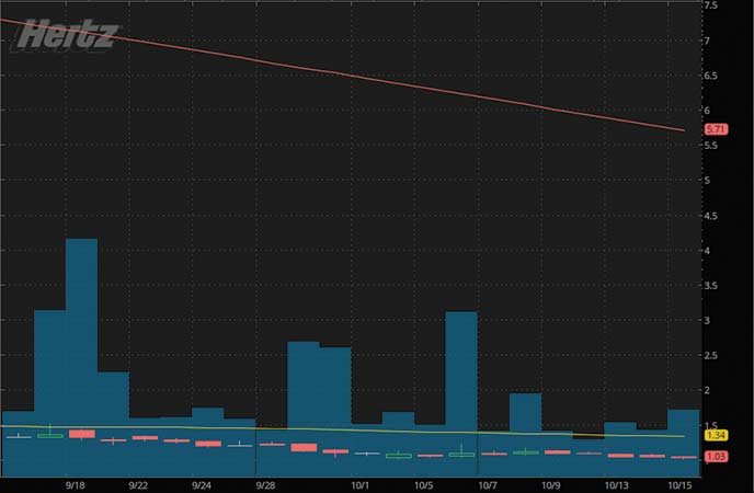 best penny stocks to watch right now Hertz Global Holdings Inc. (HTZ stock chart)