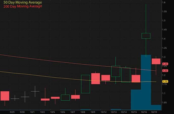 best penny stocks to watch right now ReWalk Robotics (RWLK stock chart)