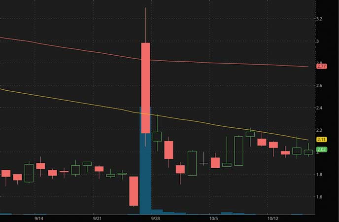 best penny stocks to watch right now SG Blocks Inc. (SGBX stock chart)