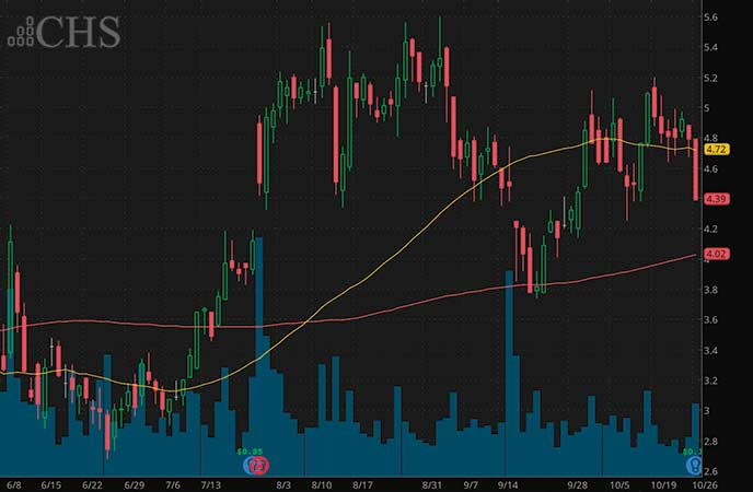 best penny stocks to watch this week Community Health Systems Inc. (CYH stock chart)