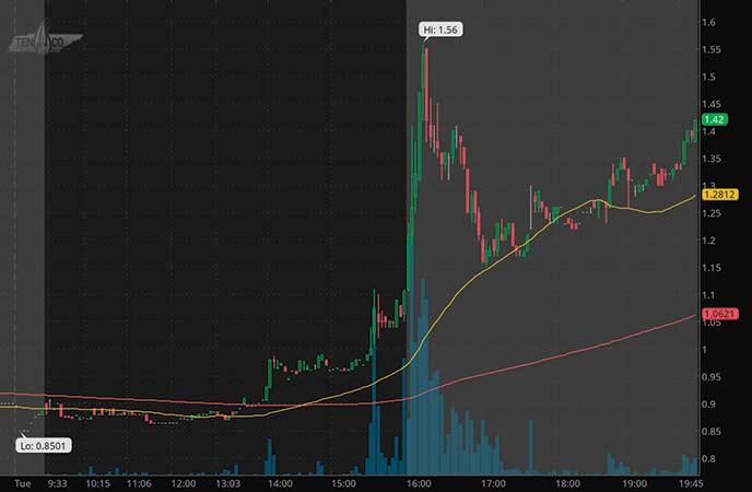 best penny stocks to watch this week Tengasco Inc. (TGC stock chart)