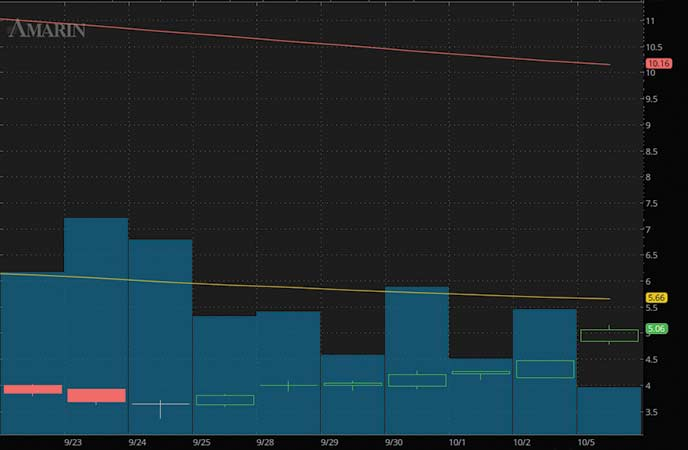 biotech penny stocks to watch Amarin Corp. (AMRN stock chart)