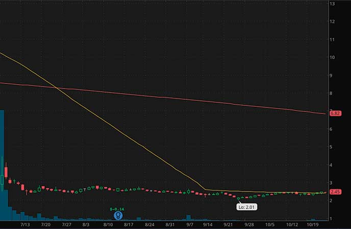biotech penny stocks to watch right now BELLUS Health Inc. (BLU stock chart)