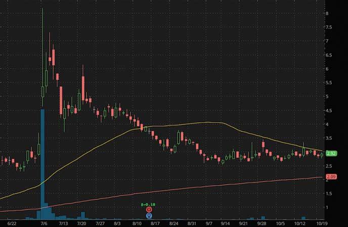 electric vehicle penny stocks to buy avoid AYRO Inc. (AYRO stock chart)