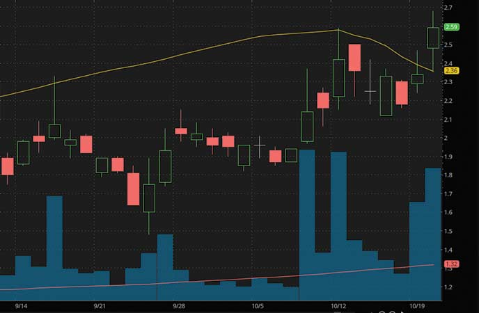 epicenter penny stocks to buy avoid Pioneer Marathon Patent Group Inc. (MARA stock chart)