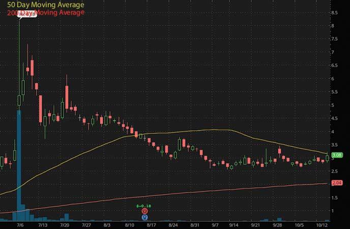 ev penny stocks to watch Ayro Inc. (NASDAQ AYRO stock chart)