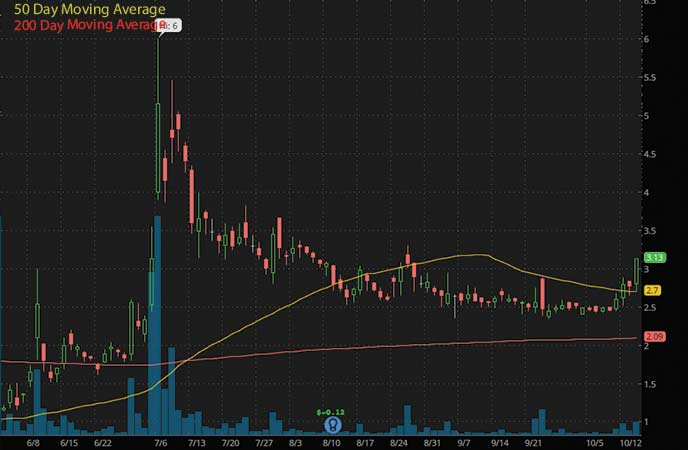 ev penny stocks to watch Electrameccanica Vehicles Corp. Ltd. (NASDAQ SOLO stock chart)