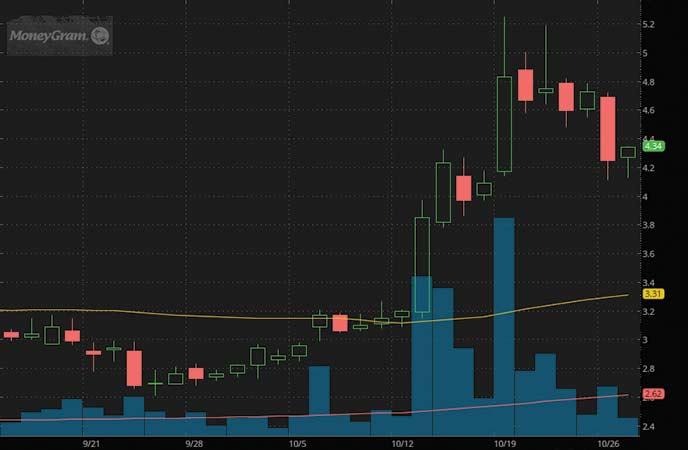 high volume penny stocks to buy sell MoneyGram International Inc (MGI stock chart)