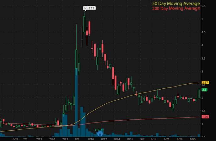hot penny stocks to watch Marathon Patent Group (MARA stock chart)