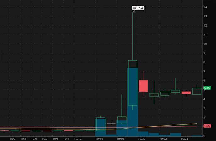 low float penny stocks to buy avoid Kaixin Auto Holdings (KXIN stock chart)