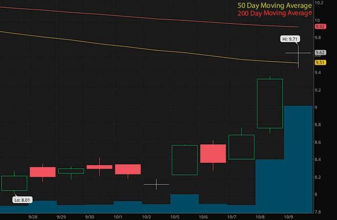 marijuana penny stocks to watch Cannabis ETF (THCX stock chart)