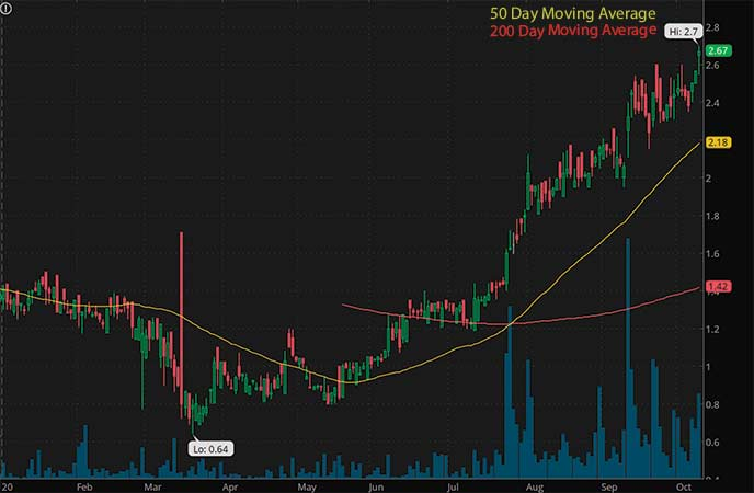 marijuana penny stocks to watch Jushi Holdings Inc. (JUSHF stock chart)