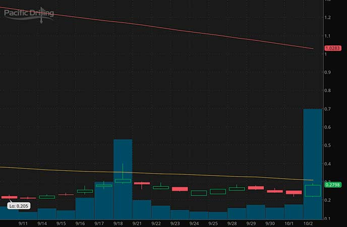 penny stocks on robinhood Pacific Drilling S.A. (PACD stock chart)