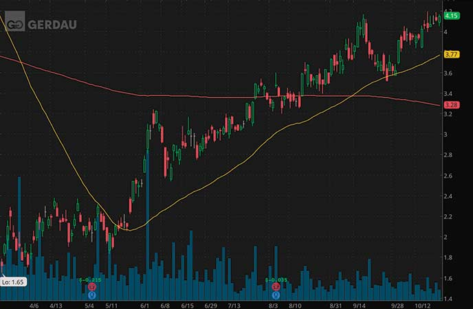 penny stocks on robinhood to buy avoid Gerdau SA (GGB stock chart)