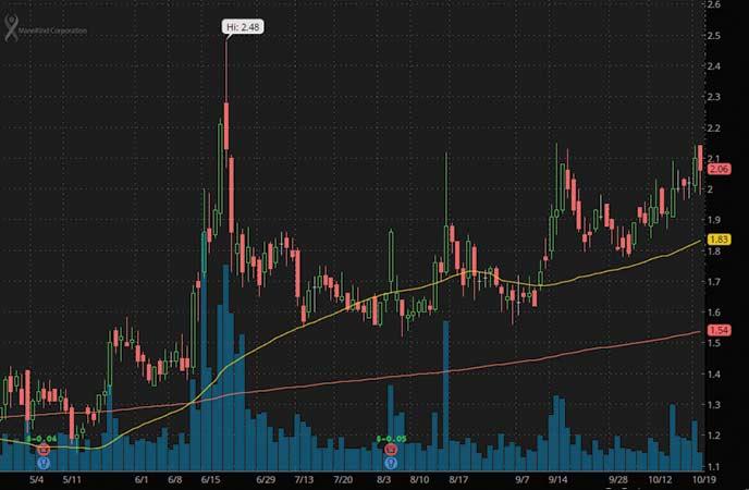 penny stocks on robinhood to buy avoid MannKind Corporation (MNKD stock chart)