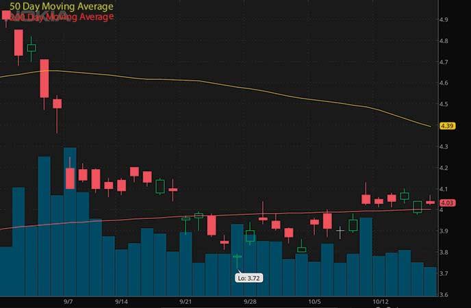 penny stocks on robinhood to buy sell Nokia (NOK stock chart)