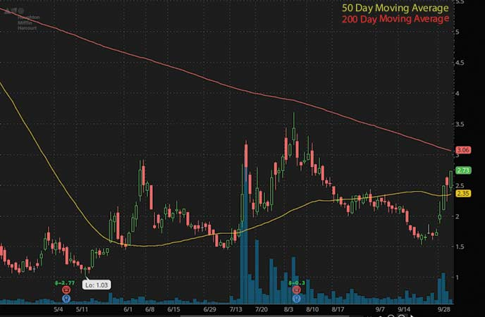 penny stocks to buy analysts Houghton Mifflin Harcourt (HMHC stock chart)