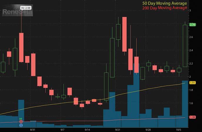 penny stocks to buy analysts ReneSola Ltd. (SOL stock chart)