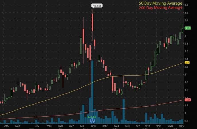 penny stocks to buy analysts Trevena (TRVN stock chart)