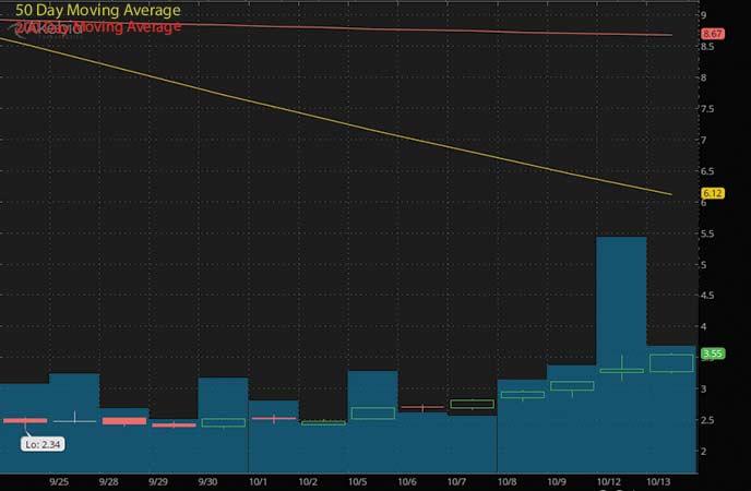 penny stocks to buy avoid Akebia Therapeutics Inc. (AKBA stock chart)
