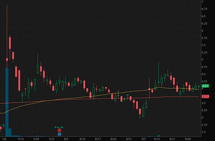 penny stocks to buy avoid Corvus Pharmaceuticals Inc. (CRVS stock chart)
