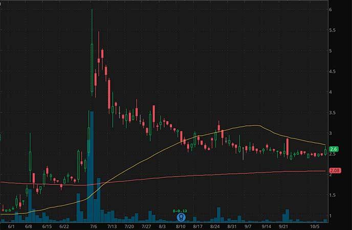 penny stocks to buy avoid Electrameccanic Vehicles Corp. Ltd. (SOLO stock chart)